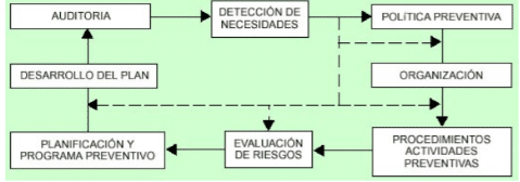 esquema de plan de riesgos